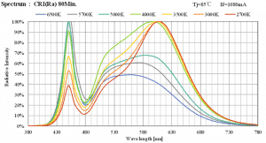 This is the spectral output curve of the COB LED's I purchased